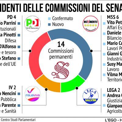 adv-presidenti-commissioni-senatoC1B649DA-025D-BBDD-02C1-7D07FFDAFAEB.jpg