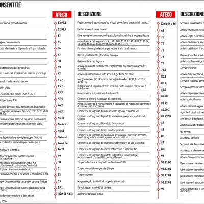 ateco-attivita-consentite-covid196A935043-CB09-DAC7-F2BC-056F3E2FEF1D.png