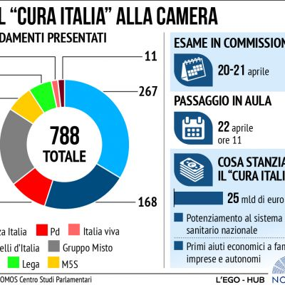 emendamenti-al-di-cura-italia9FF6D494-A7C4-E2E5-D740-5EA3BBAC69A6.jpg