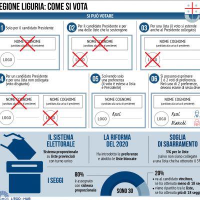 il-sistema-elettorale-in-liguria99C4AE2D-0616-552B-6EE2-4AEC0EA5B093.jpg