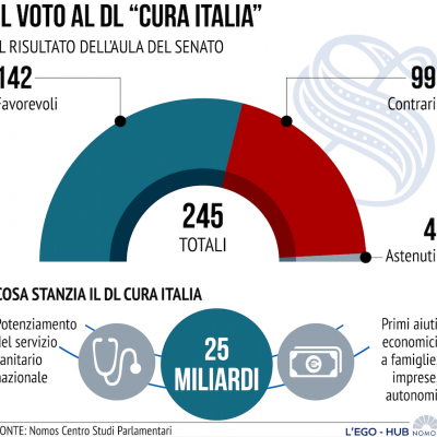 voto-senato-cura-italiaEAB7ED9E-0B7F-488C-8964-A77733009C6F.png